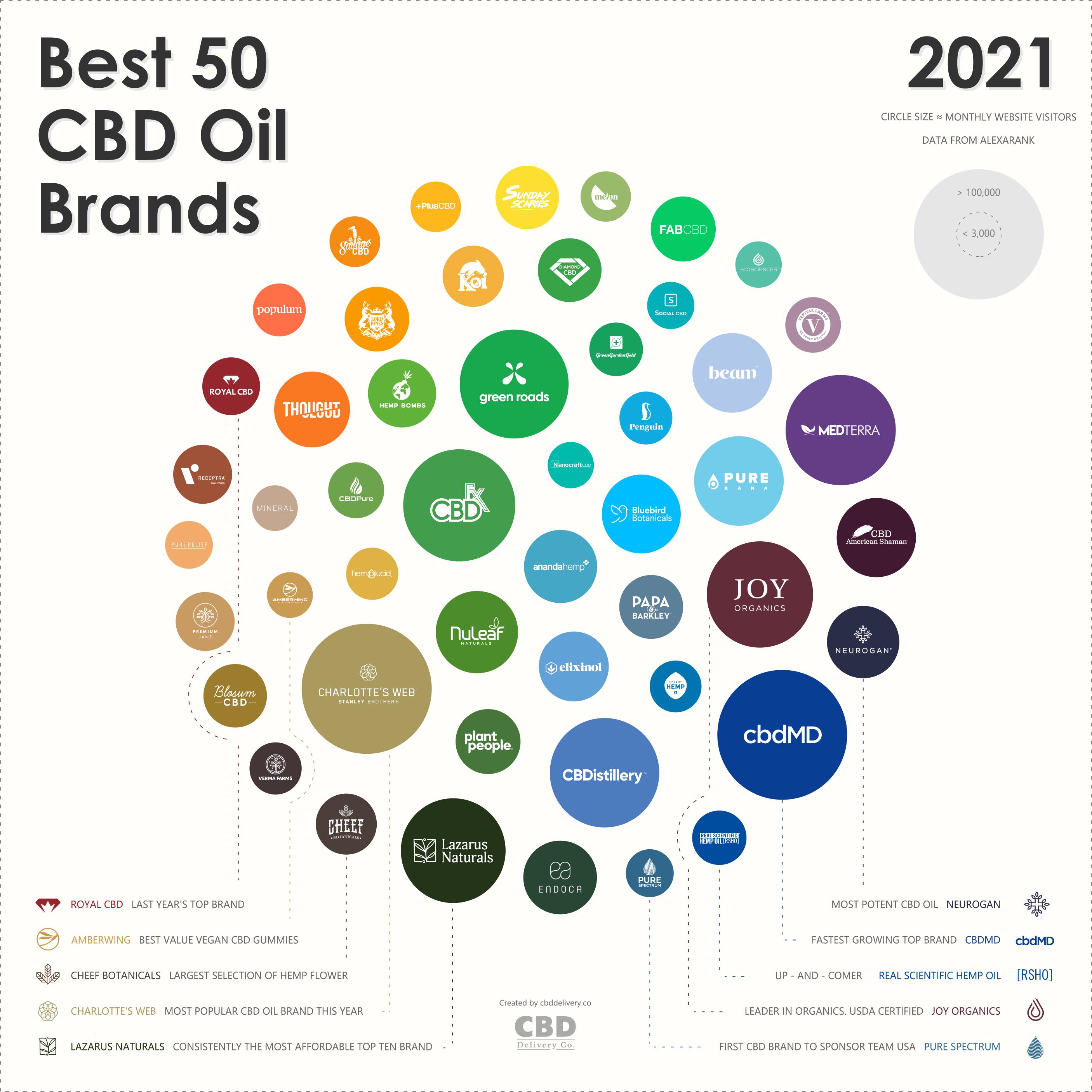 Best 50 CBD Oil Brands Infographic - 2021